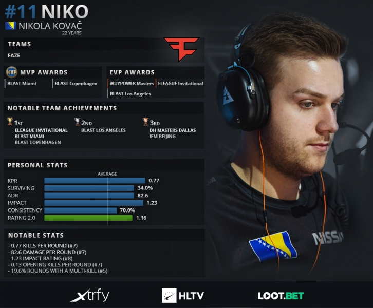 HLTV Top 20 NiKo