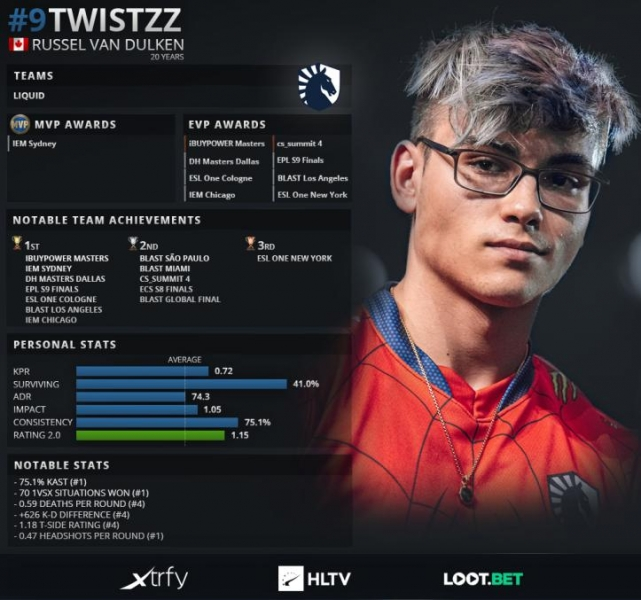 HLTV Top 20 Twistzz
