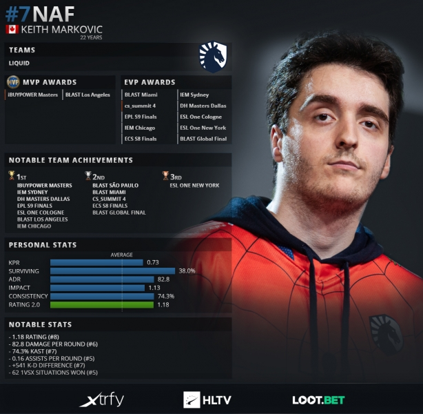 HLTV Top 20 NAF
