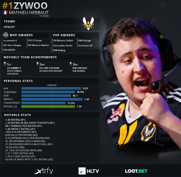 HLTV Top 20 ZywOo