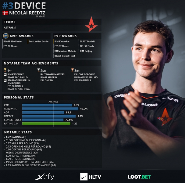 HLTV Top 20 device